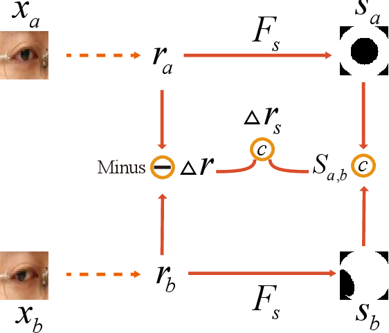 Figure 4 for MGGR: MultiModal-Guided Gaze Redirection with Coarse-to-Fine Learning