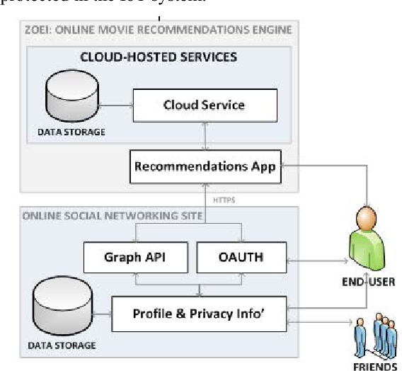 Figure 5 from A Reference Architecture for Improving
