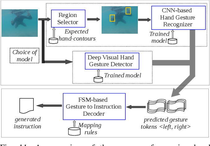 Figure 3 for Understanding Human Motion and Gestures for Underwater Human-Robot Collaboration