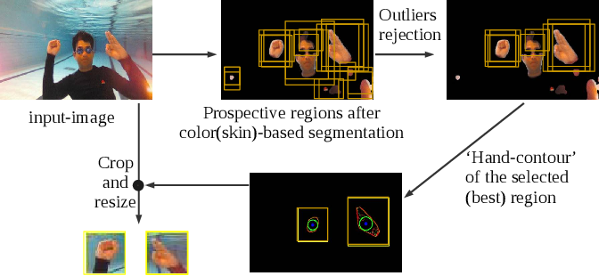 Figure 4 for Understanding Human Motion and Gestures for Underwater Human-Robot Collaboration