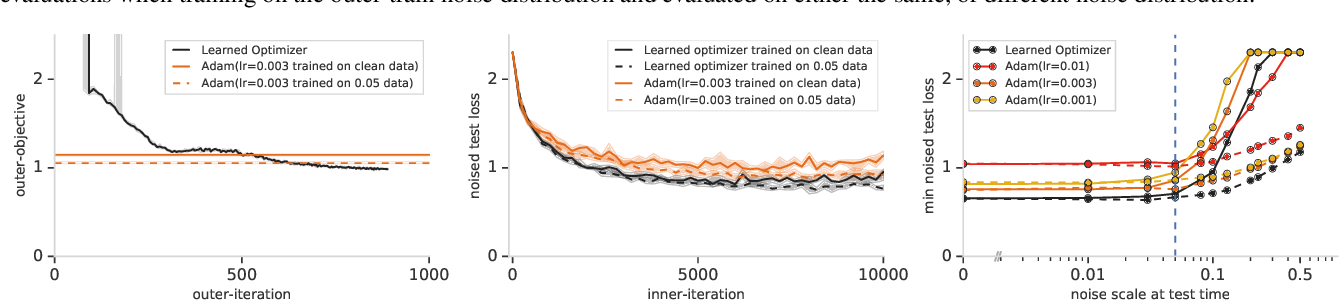 Figure 2 for Using learned optimizers to make models robust to input noise