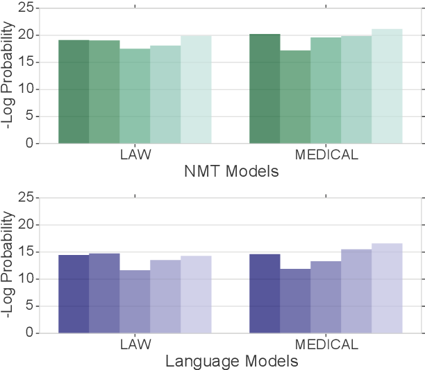 Figure 1 for Domain Differential Adaptation for Neural Machine Translation