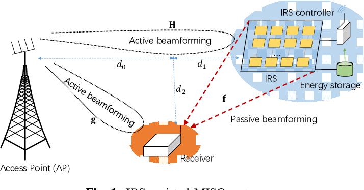 Figure 1 for Optimization-driven Deep Reinforcement Learning for Robust Beamforming in IRS-assisted Wireless Communications