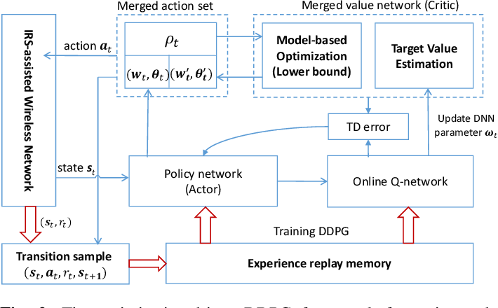 Figure 2 for Optimization-driven Deep Reinforcement Learning for Robust Beamforming in IRS-assisted Wireless Communications