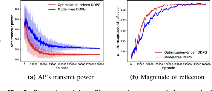 Figure 3 for Optimization-driven Deep Reinforcement Learning for Robust Beamforming in IRS-assisted Wireless Communications