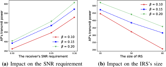 Figure 4 for Optimization-driven Deep Reinforcement Learning for Robust Beamforming in IRS-assisted Wireless Communications