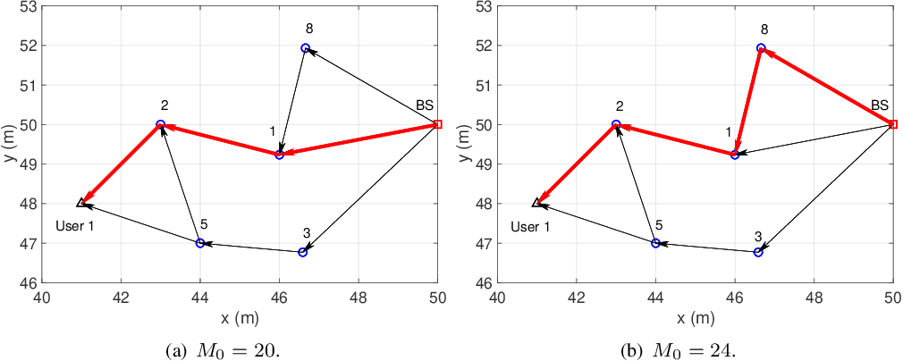 Figure 2 for Intelligent Reflecting Surface Aided Wireless Networks: From Single-Reflection to Multi-Reflection Design and Optimization