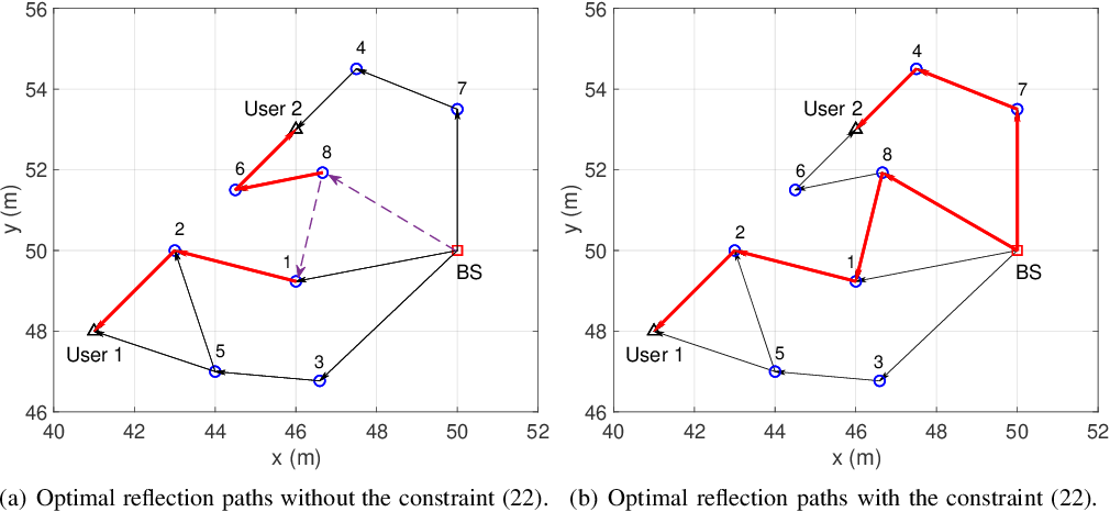 Figure 3 for Intelligent Reflecting Surface Aided Wireless Networks: From Single-Reflection to Multi-Reflection Design and Optimization