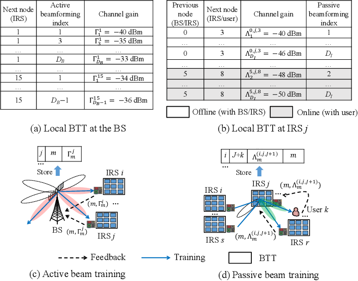 Figure 4 for Intelligent Reflecting Surface Aided Wireless Networks: From Single-Reflection to Multi-Reflection Design and Optimization