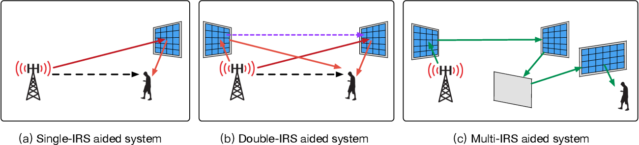 Figure 1 for Intelligent Reflecting Surface Aided Wireless Networks: From Single-Reflection to Multi-Reflection Design and Optimization