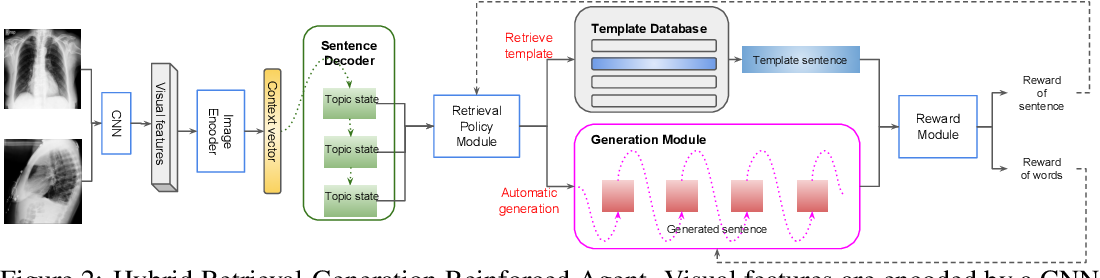 Figure 2 for Hybrid Retrieval-Generation Reinforced Agent for Medical Image Report Generation