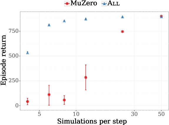 Figure 1 for Monte-Carlo Tree Search as Regularized Policy Optimization
