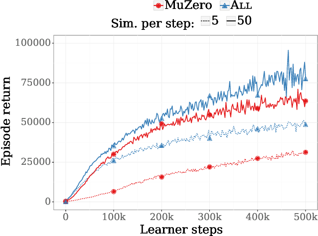 Figure 3 for Monte-Carlo Tree Search as Regularized Policy Optimization
