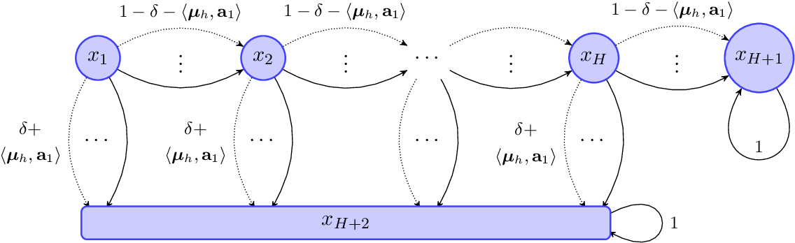 Figure 1 for Nearly Minimax Optimal Reinforcement Learning for Linear Mixture Markov Decision Processes