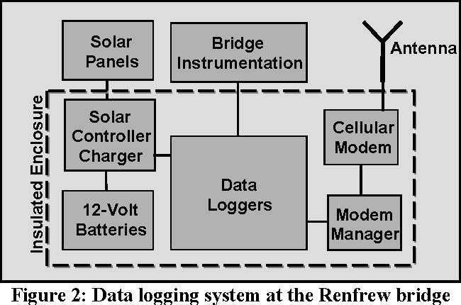 PDF] on field performance of rehabilitated concrete bridges