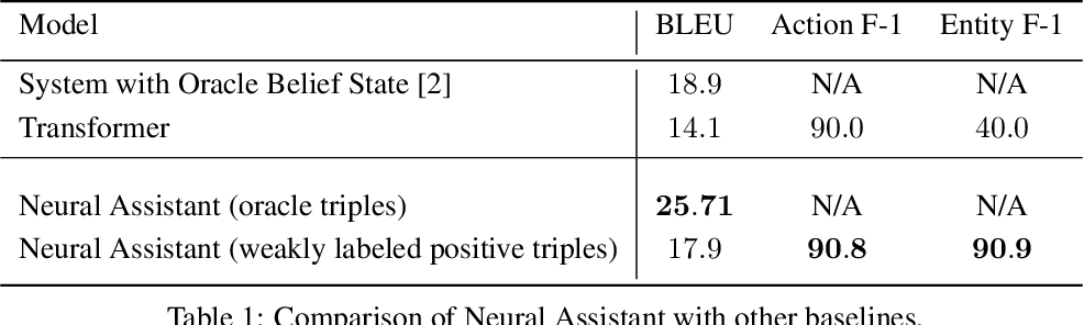 Figure 2 for Neural Assistant: Joint Action Prediction, Response Generation, and Latent Knowledge Reasoning