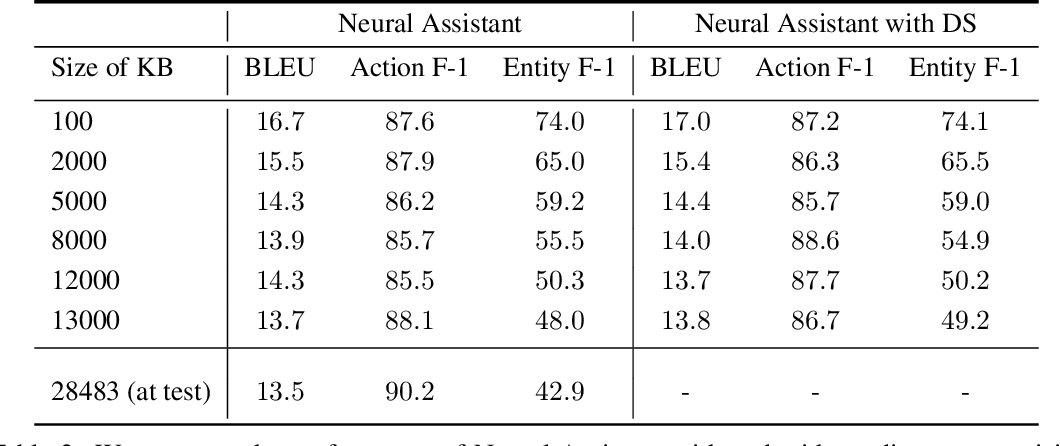 Figure 4 for Neural Assistant: Joint Action Prediction, Response Generation, and Latent Knowledge Reasoning