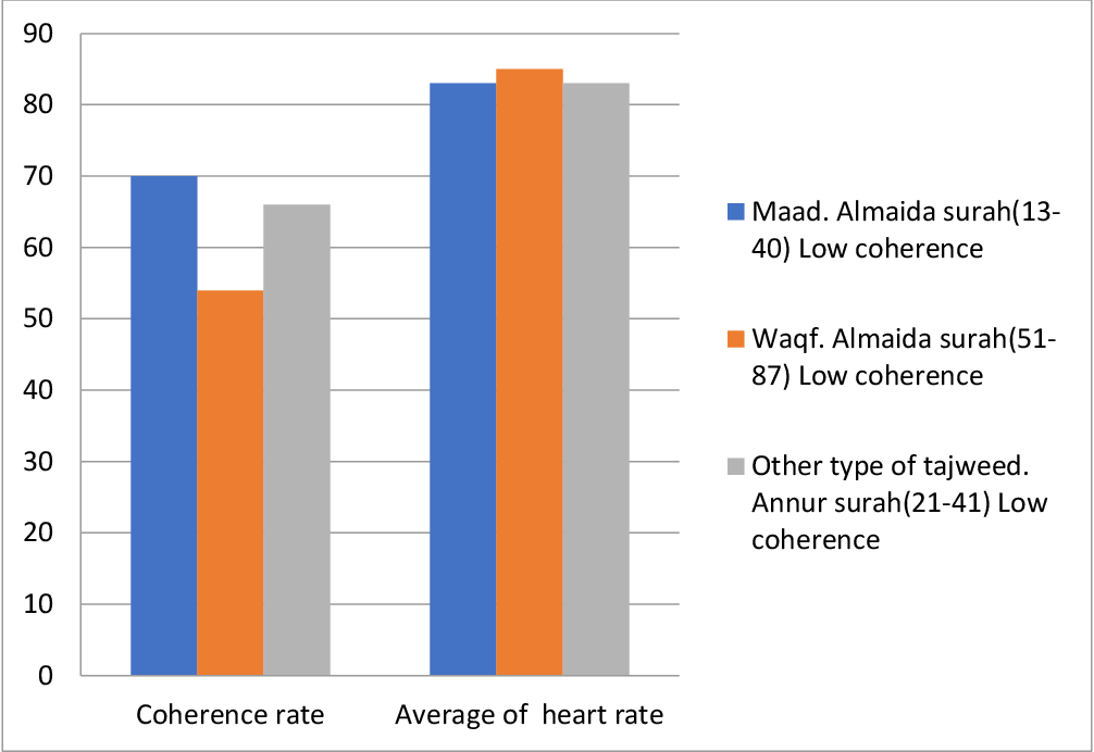 PDF] Effects of Quran Recitation on Heart Rate Variability