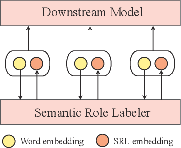 Figure 4 for I Know What You Want: Semantic Learning for Text Comprehension