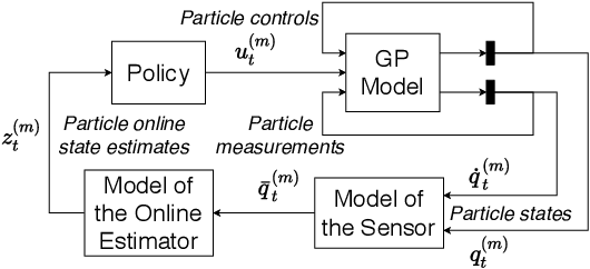 Figure 1 for Model-based Policy Search for Partially Measurable Systems
