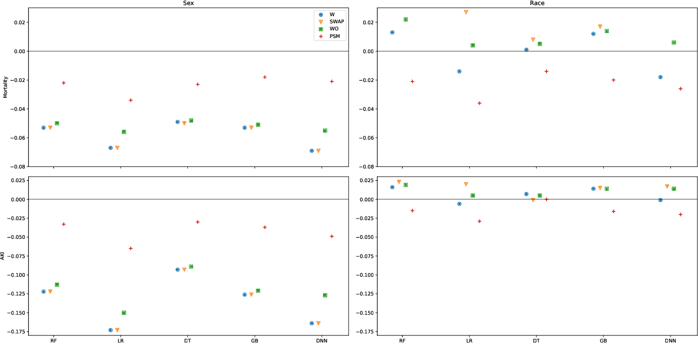 Figure 2 for (Un)fairness in Post-operative Complication Prediction Models