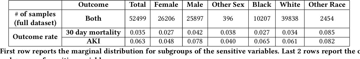 Figure 1 for (Un)fairness in Post-operative Complication Prediction Models