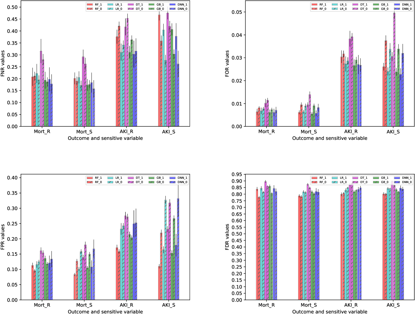 Figure 3 for (Un)fairness in Post-operative Complication Prediction Models