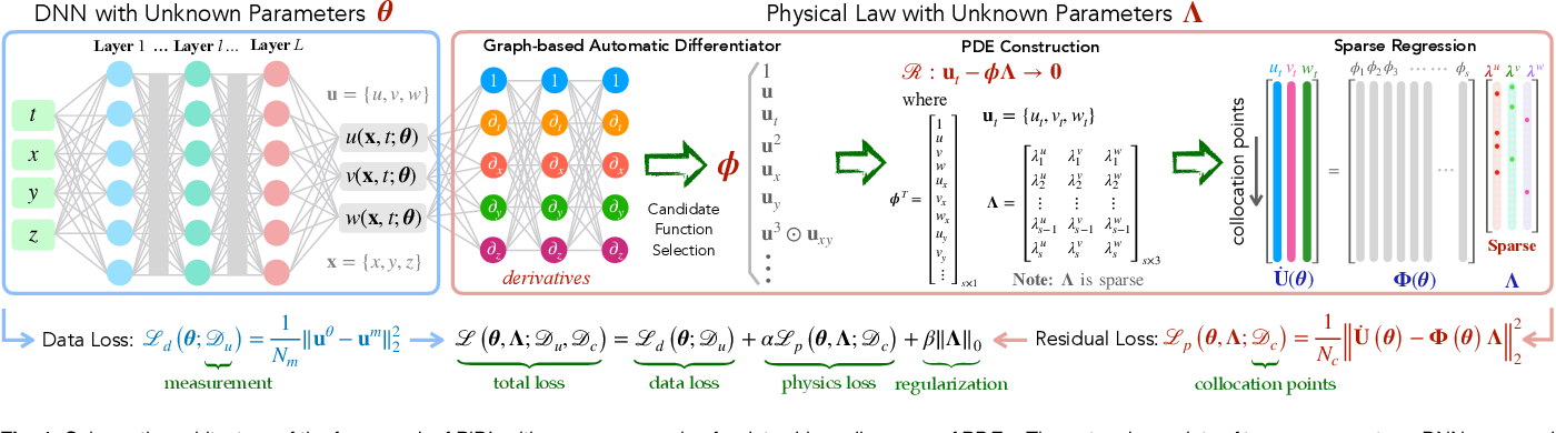 Figure 1 for Deep learning of physical laws from scarce data