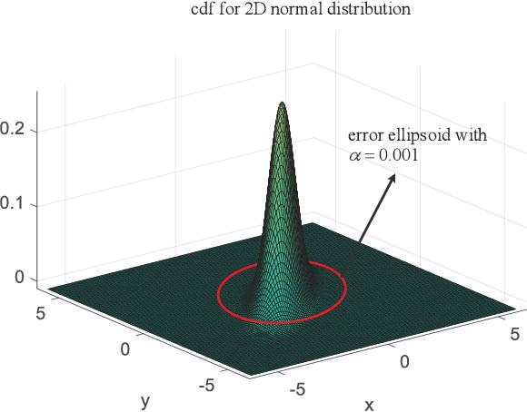 Figure 1 for Fast Collision Probability Estimation Based on Finite-Dimensional Monte Carlo Method