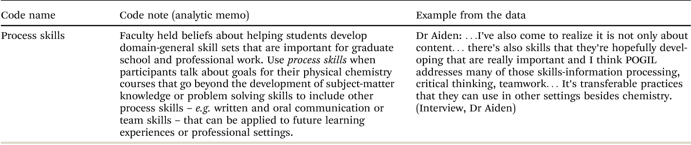 Faculty beliefs about the purposes for teaching undergraduate