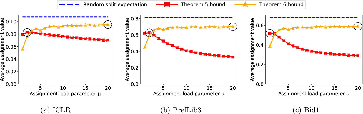 Figure 2 for Near-Optimal Reviewer Splitting in Two-Phase Paper Reviewing and Conference Experiment Design