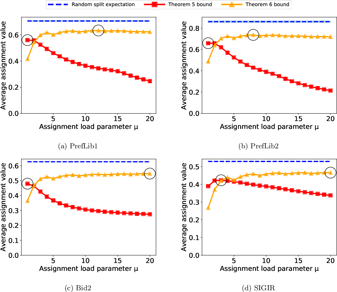 Figure 4 for Near-Optimal Reviewer Splitting in Two-Phase Paper Reviewing and Conference Experiment Design