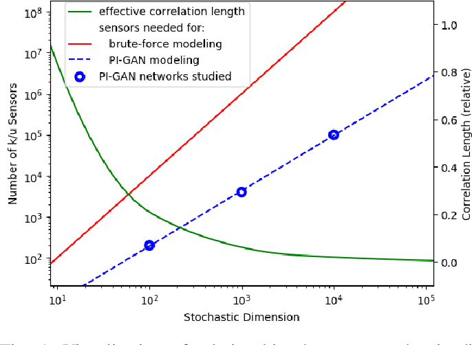 Figure 1 for Highly-scalable, physics-informed GANs for learning solutions of stochastic PDEs