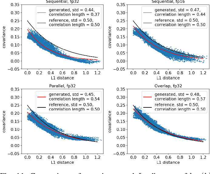 Figure 3 for Highly-scalable, physics-informed GANs for learning solutions of stochastic PDEs