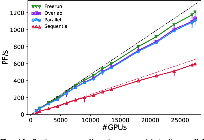 Figure 4 for Highly-scalable, physics-informed GANs for learning solutions of stochastic PDEs
