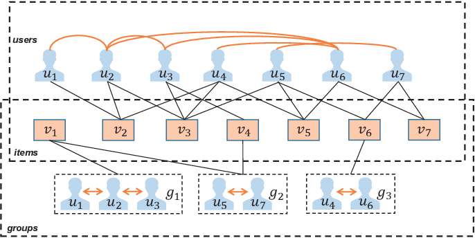 Figure 1 for Overcoming Data Sparsity in Group Recommendation