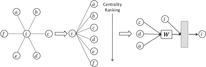 Figure 3 for Overcoming Data Sparsity in Group Recommendation