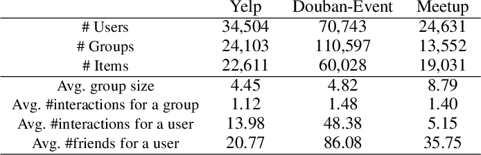 Figure 2 for Overcoming Data Sparsity in Group Recommendation