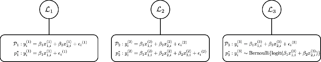 Figure 1 for Model Linkage Selection for Cooperative Learning