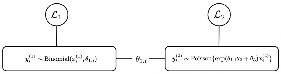 Figure 2 for Model Linkage Selection for Cooperative Learning