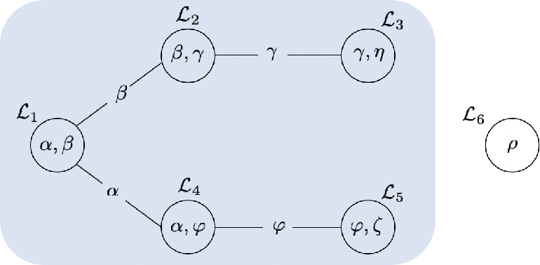 Figure 3 for Model Linkage Selection for Cooperative Learning