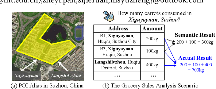 Figure 1 for POI Alias Discovery in Delivery Addresses using User Locations