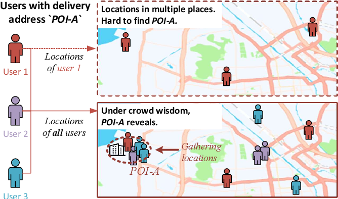 Figure 3 for POI Alias Discovery in Delivery Addresses using User Locations