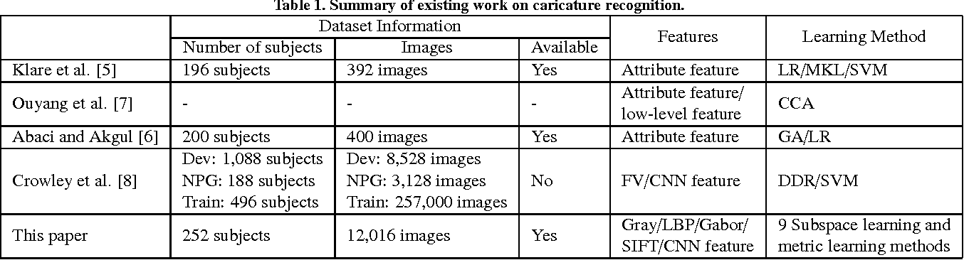 Figure 2 for WebCaricature: a benchmark for caricature recognition