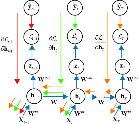Figure 2 for Ensemble perspective for understanding temporal credit assignment