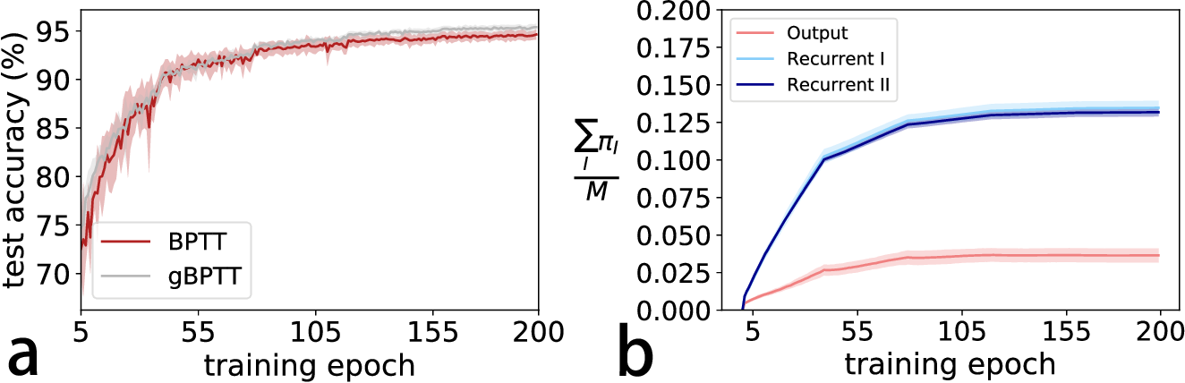 Figure 3 for Ensemble perspective for understanding temporal credit assignment