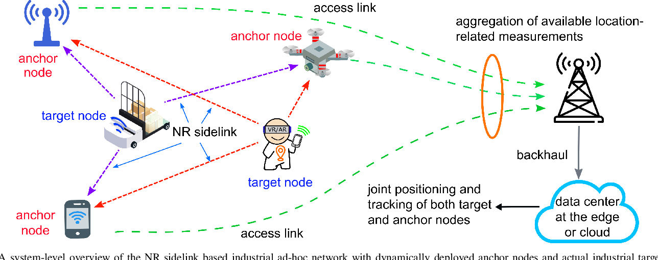 Figure 1 for Joint Positioning and Tracking via NR Sidelink in 5G-Empowered Industrial IoT