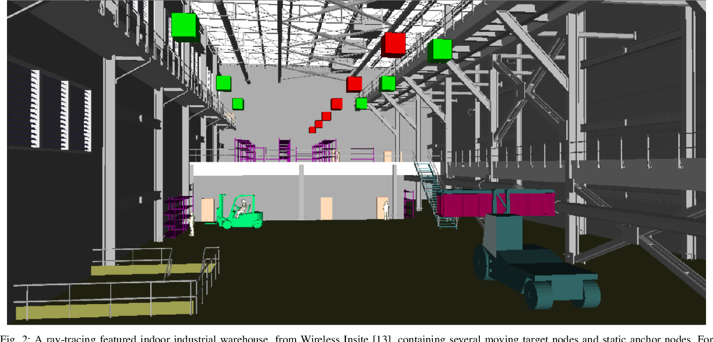Figure 2 for Joint Positioning and Tracking via NR Sidelink in 5G-Empowered Industrial IoT