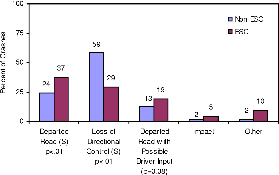 Figure 3 from A Comparative Study of Rollover Crashes