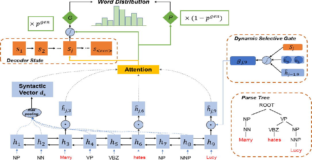 Figure 1 for Learning Syntactic and Dynamic Selective Encoding for Document Summarization